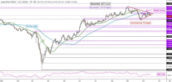 Dollaro australiano, AUD / USD potrebbero diminuire poiché i dati sui lavori sottolineano la RBA accomodante