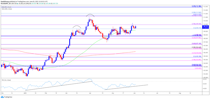 Image of USD/JPY rate daily chart