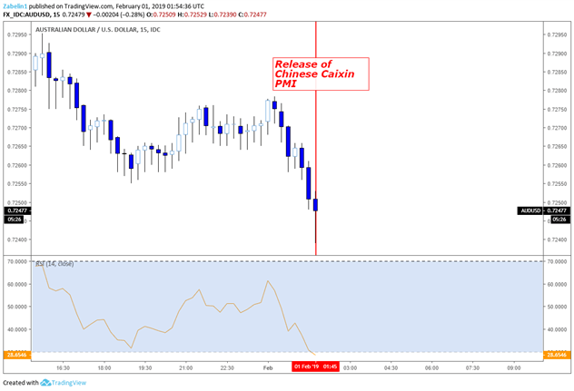 Chart Showing AUD/USD on a 15-minute Chart