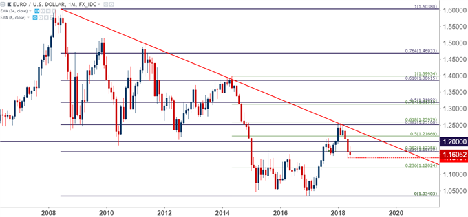 eurusd monthly chart eur/usd