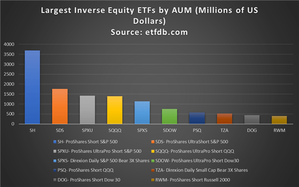 ETF nghịch đảo lớn nhất theo tài sản được quản lý