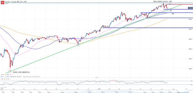 WTI Crude Oil Outlook Remains Constructive, $70 is the Line in the Sand