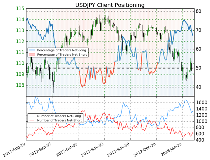 Shift in Sentiment Suggests USDJPY Trend May Continue