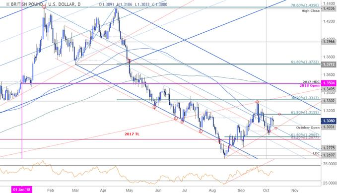 GBP/USD Price Chart - Daily