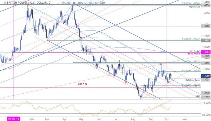 GBP/USD-Kurschart – Tageschart