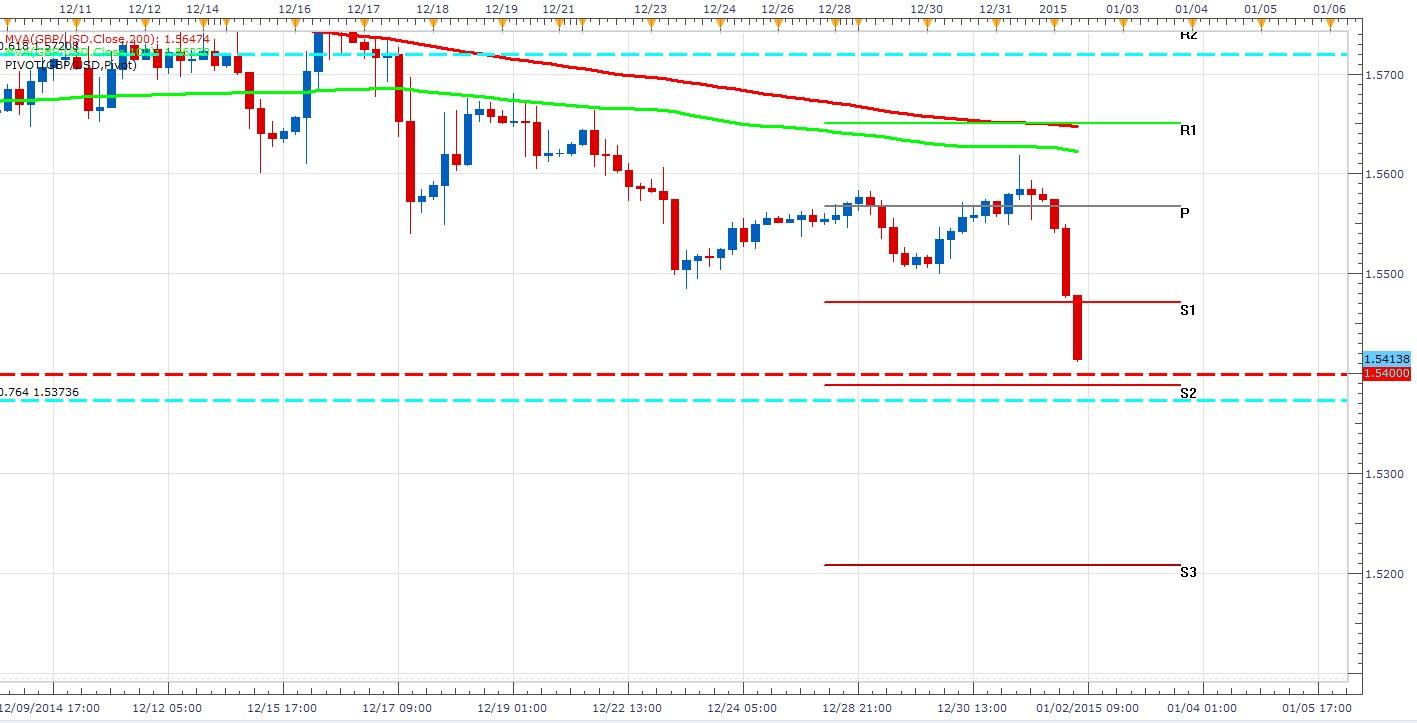 La GBP/USD sufre fuertes caídas y podría darse un Pullback en 1,54000
