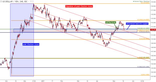 Position longue sur l'USD/JPY dans le marché