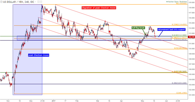 Long USD/JPY at Market