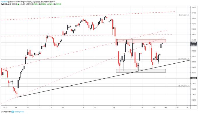 S&P 500 price today chart