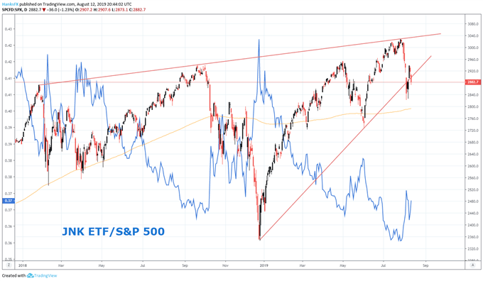 JNK ETF and S&P 500 chart