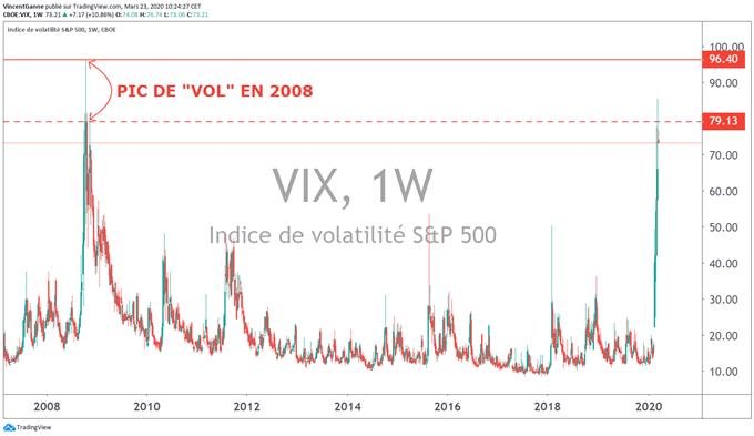 Volatilité des actions : la stabilisation viendra avec l'aplatissement des « stats » du Covid-19