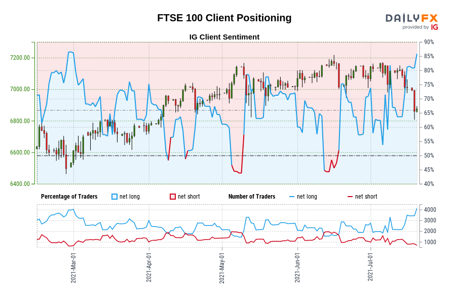 FTSE 100 IG Client Sentiment: Our data shows traders are now at their most net-long FTSE 100 since Feb 28 when FTSE 100 traded near 6,495.70.