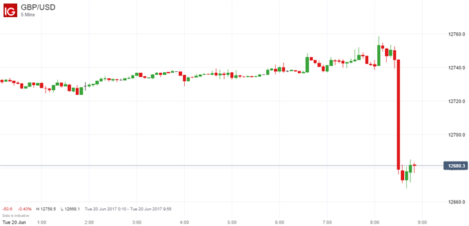 British Pound Tumbles After Carney Rules Out UK Rate Rise