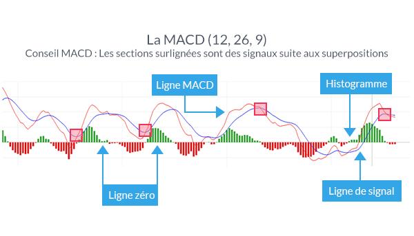 Trader avec l'indicateur MACD