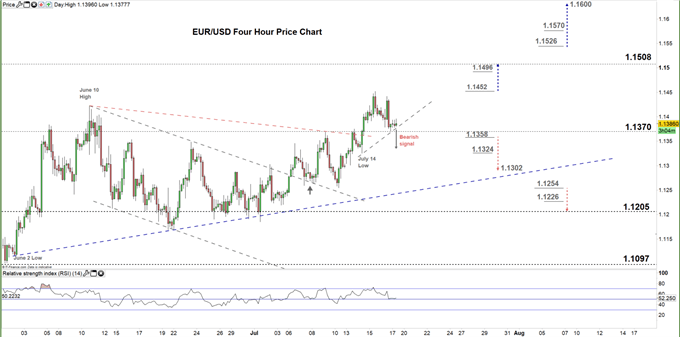 EURUSD Four Hour price chart 17-07-20