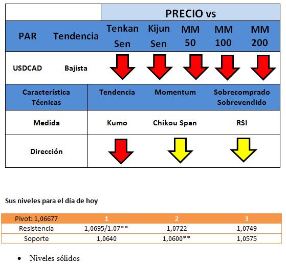 USDCAD: merodeando  hacia  sus niveles mínimos del 2014.