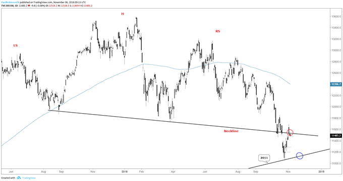 DAX daily chart, caught between the lines