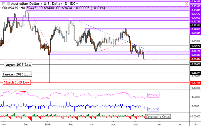 AUD/USD Clears Support, USTR Posts Details of Extra $300b Tariffs