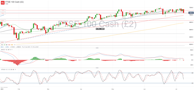 Equities Resume Pullback: DAX 30 and FTSE 100 Face Critical Levels