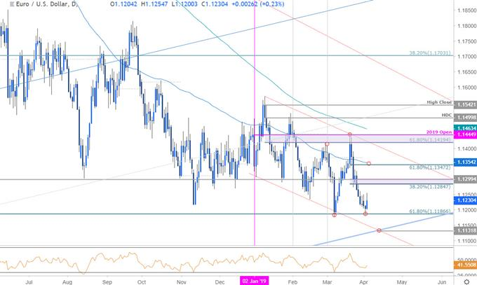 EUR/USD Price Chart - Euro vs US Dollar Daily