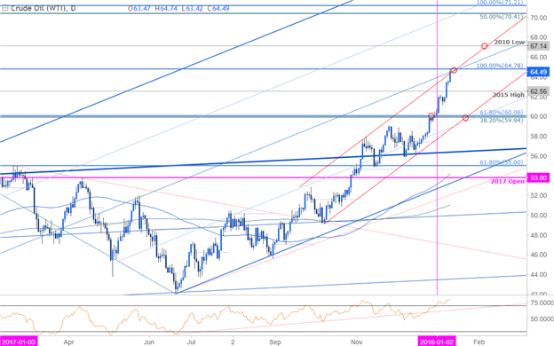Crude Oil Price Chart - Daily Timeframe