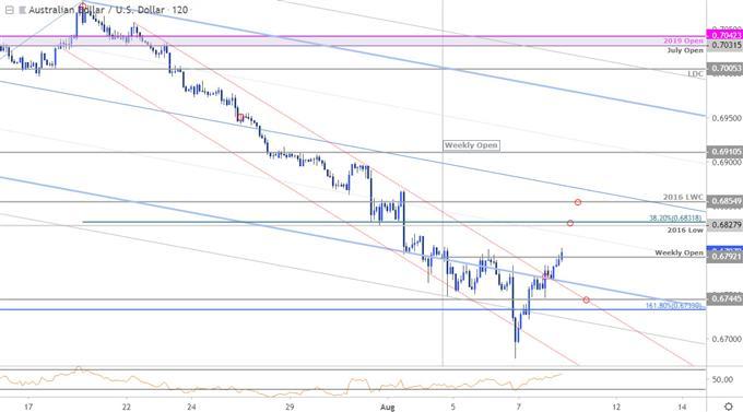 Aussie Price Chart - AUD/USD 120min - Australian Dollar vs US Dollar Technical Outlook