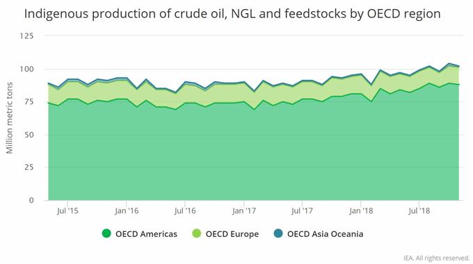 crude oil supply chart