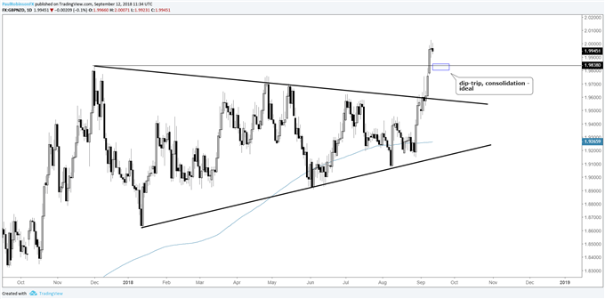 gbpnzd daily chart, watch a dip/consolidation after triangle breakout paves path higher