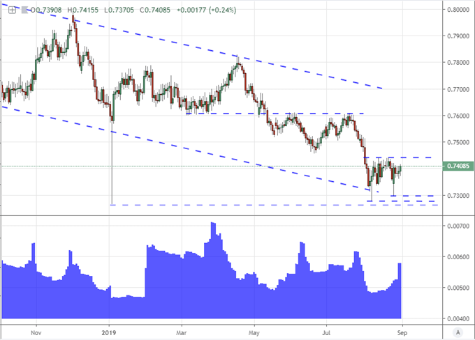 Equally Weighted Australian Dollar Index Chart