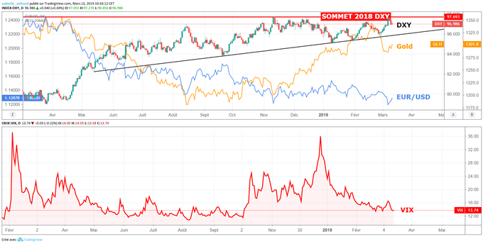 L'euro rebondit grâce à la baisse du dollar, le cours de l'or surperforme grâce à la hausse du VIX