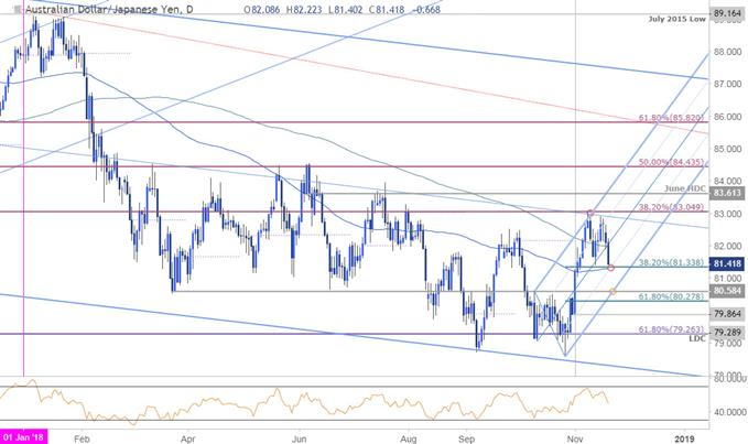 AUD/JPY Daily Price Chart