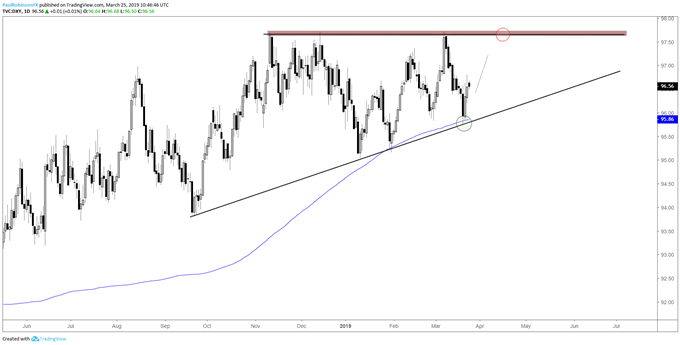 US Dollar Index (DXY) daily chart, well supported, room to trade higher
