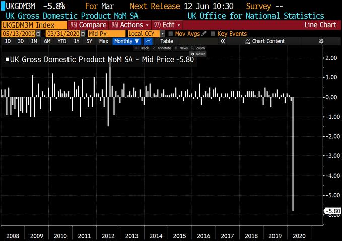 PIB du Royaume-Uni