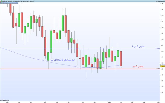 انخفاض أسعار اليورو مقابل الدولار الأمريكي واتجاهها إلى مستوى الدعم