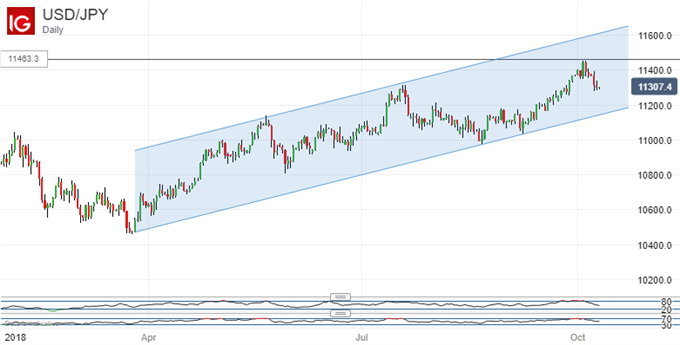 Broad uptrend intact: US Dollar Vs Japanese Yen, Daily Chart