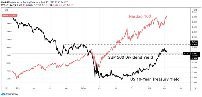 Has the Market Finally Bought What the Fed Was Selling?
