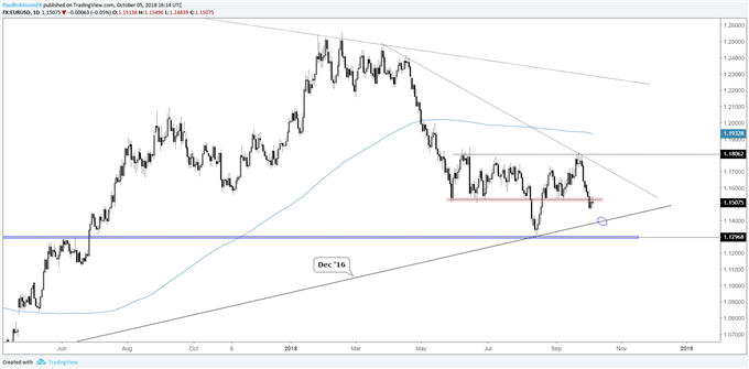 EUR/USD Weekly Technical Outlook: Euro Breakdown Set to Continue