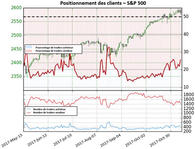 S&P 500: Dorénavant sans perspective claire pour l'indice Wall Street