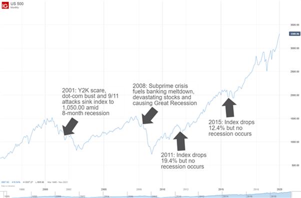Thị trường chứng khoán và nền kinh tế không phải lúc nào cũng vận động cùng nhau