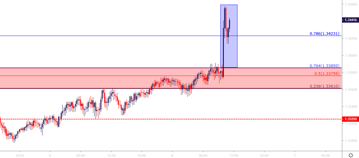 usdcad usd/cad 15 minute price chart