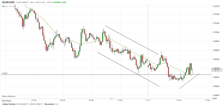 EUR/USD: Los mercados miran a la presidenta Yellen