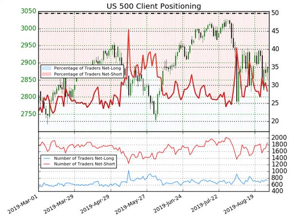 S&P 500 : les vendeurs augmentent, le signal du Sentiment IG est haussier sur Wall Street