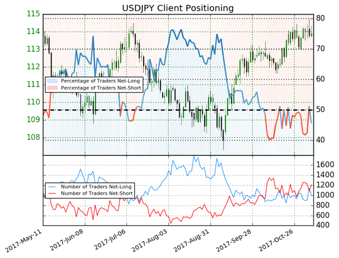Yen Rally May Be Fueled by Bullish Trading Bias