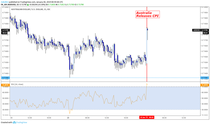 Chart Showing AUD/USD on a 15 minute chart
