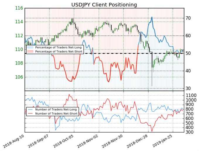 USD/JPY : Le Sentiment suggère une poursuite de la baisse