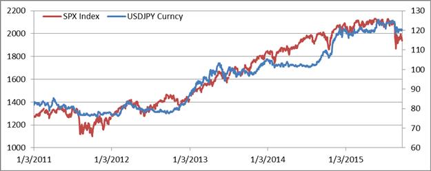 Q1 2016 Prognose: Zinserhöhungen der Fed und Maßnahmen der BoJ deuten auf USD/JPY Gewinne hin
