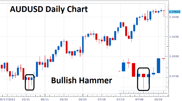 Bullish Hammer Candle AUDUSD Daily Chart