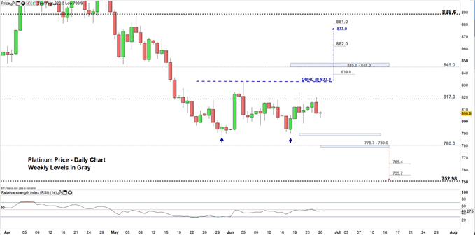 Platinum price daily chart - 26-06-19 Zoomed In