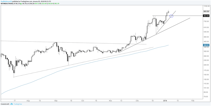 ETH/USD daily log chart