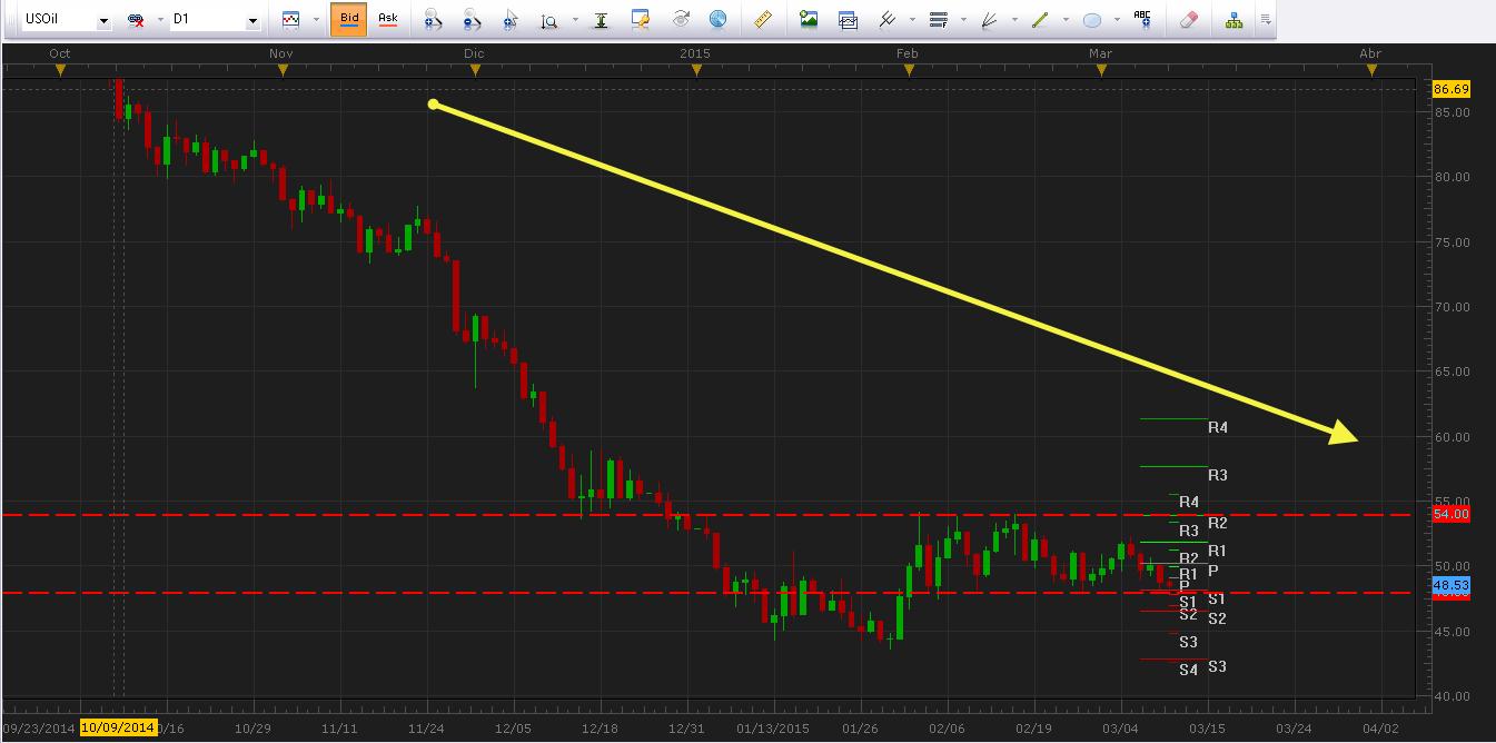 El Euro continúa cayendo con fuerza frente a sus principales contrapartes.